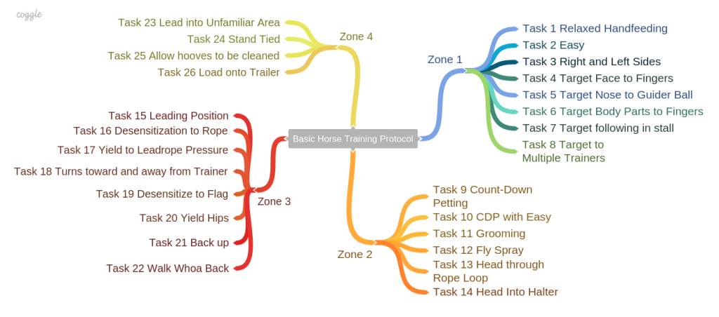 Mindmap of our training plans branches into four zones.